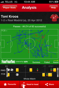 Kroos passes against Madrid