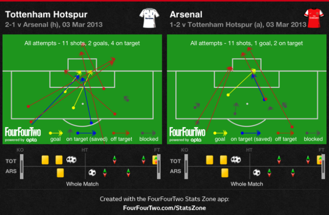 Tottenham - Arsenal Shots