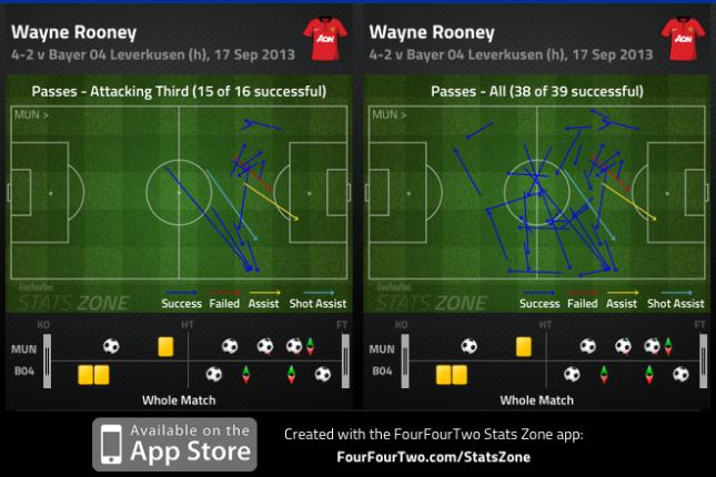 Rooney impact