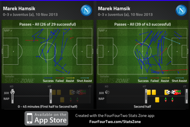 Hamsik passing vs Juventus