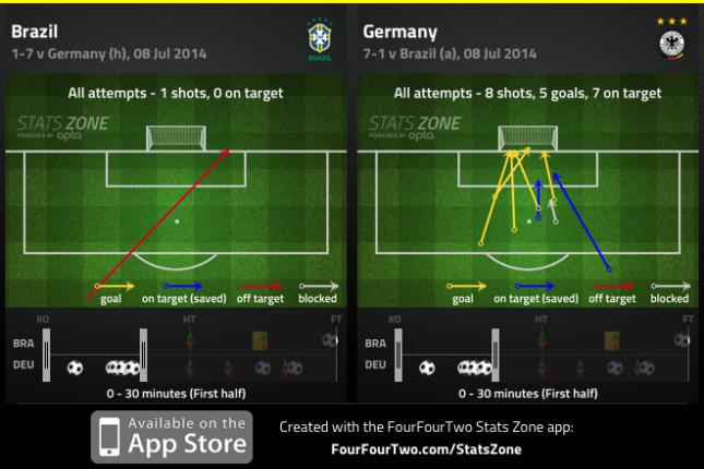 Shots Brazil Germany