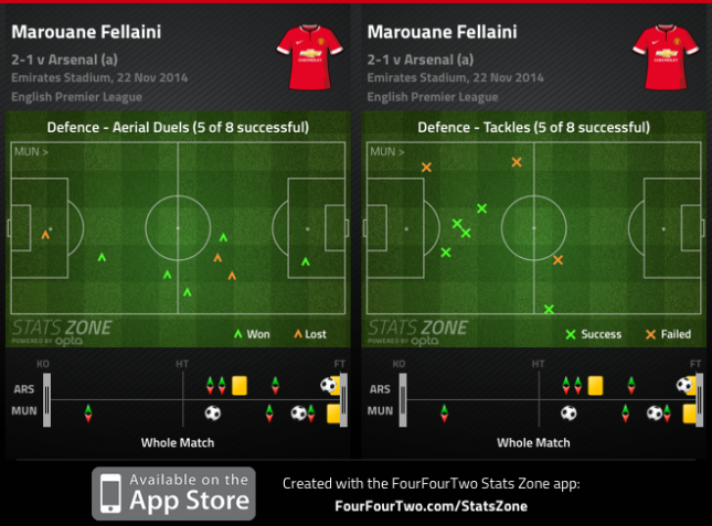 fellaini arsenal