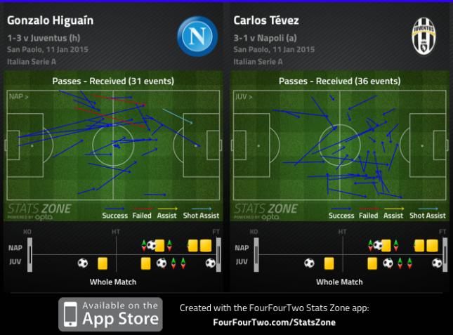 Higuain Tevez Napoli Juve