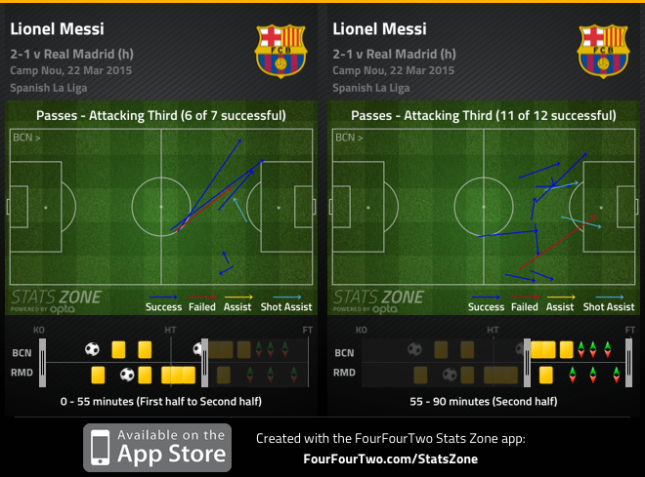 Messi improves real