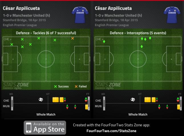 Azpilicueta United 2014 2015