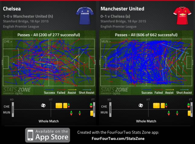 Chelsea United passing 2014 2015