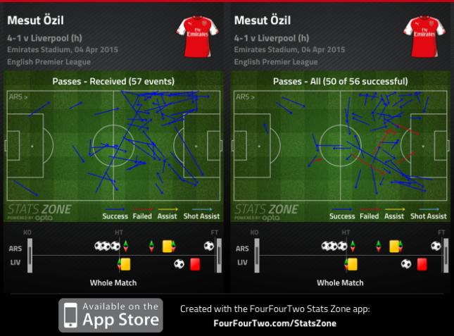 Ozil vs Liverpool