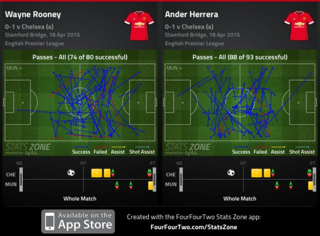 Rooney Herrera Chelsea 2014 2015