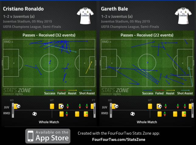 Bale Ronaldo Juventus